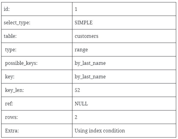 Database table example two column