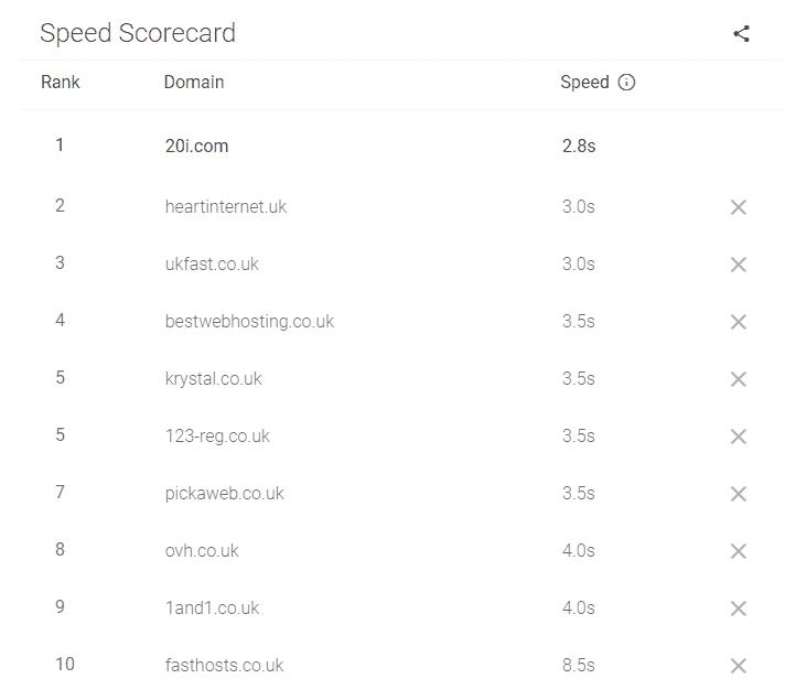 Google Mobile Speed Scorecard