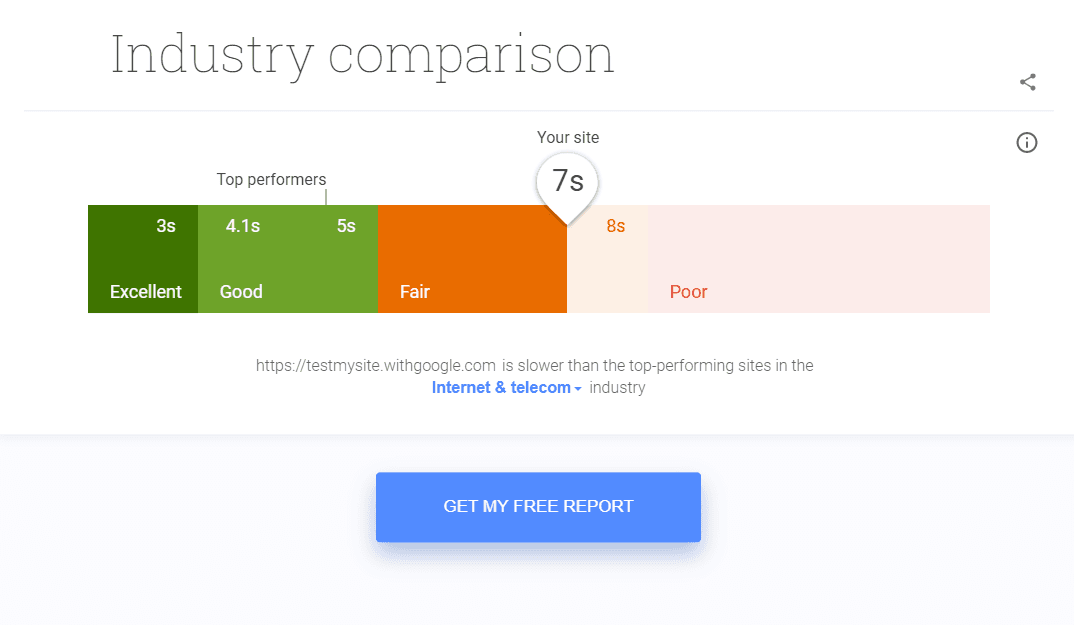 Google Test My Site Industry Comparison