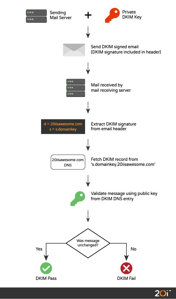 DKIM explained diagram