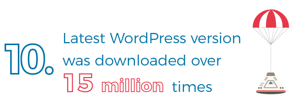 Latest WordPress version downloaded 15 million times