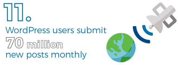 Number of WordPress posts monthly