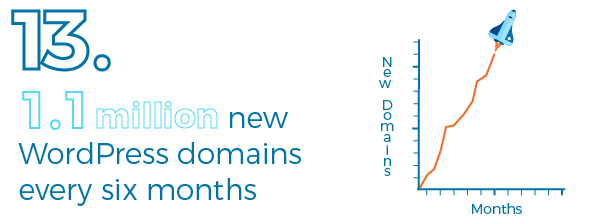 WordPress domain survey