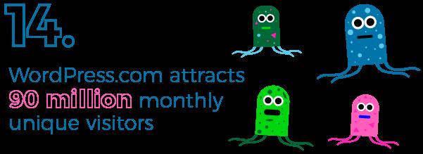 WordPress.com visitors