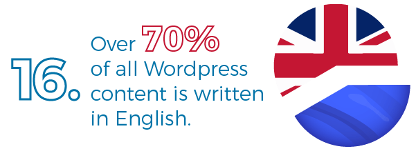 71% of WordPress content is written in English