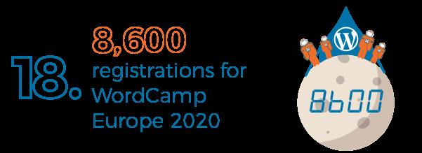 WordCamp 2020 registrations