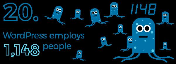 WordPress employees