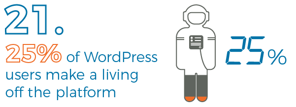 A quarter of WordPress users make a living off the platform