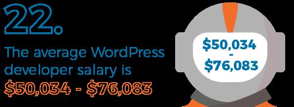 Average WordPress dev salary