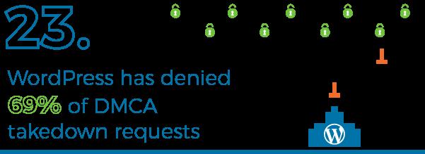 WordPress have denied 69% of DMCA takedowns