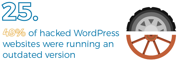 Half of WordPress hacked sites aren't on the latest version