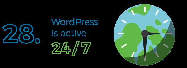 WordPress is the 24/7/365 CMS