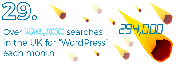 Google searches for WordPress
