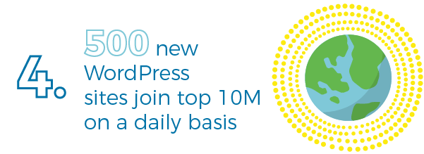 500 new WP sites join the 10 million every day