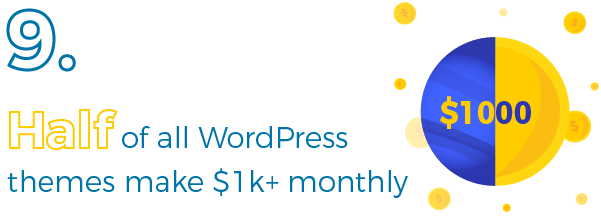 Half of WordPress themes make at least $1,000 per month