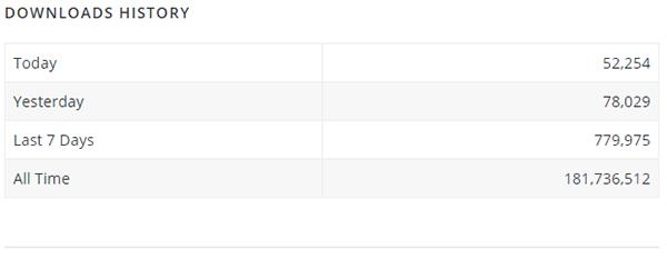 WordPress download stats example