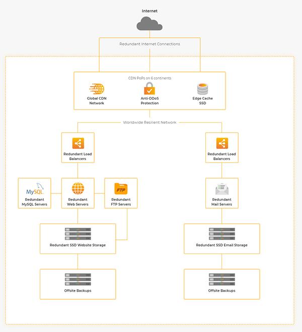 20i Hosting Platform diagram
